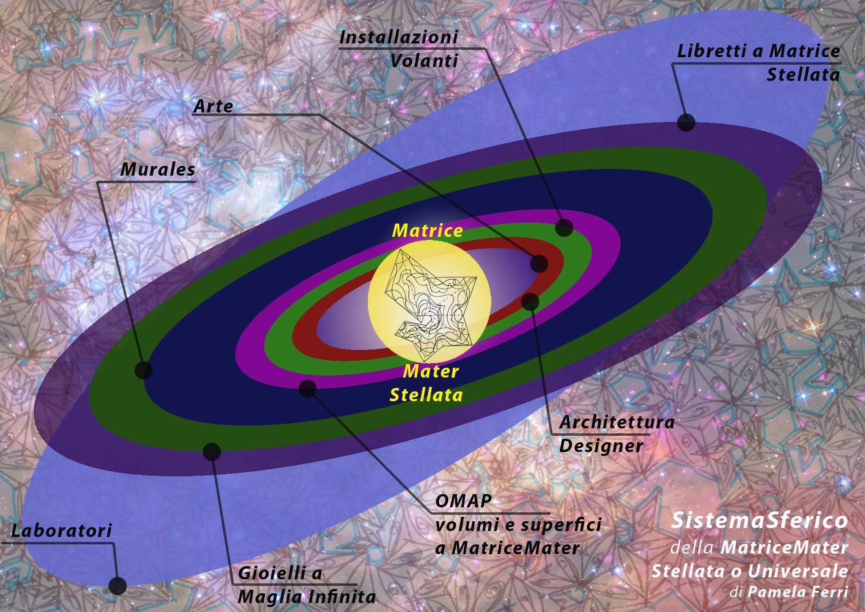 Sistema solare della MatriceMater Stellata